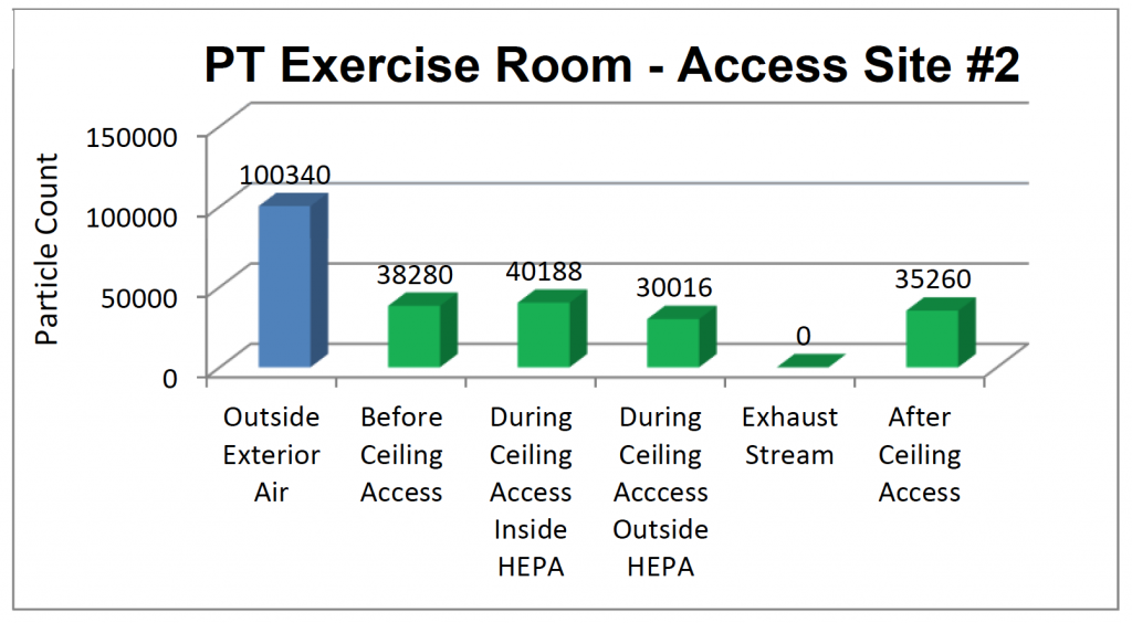 Access Site #2 Particulate Counts