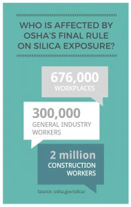 workplaces affected osha silica standard