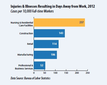 Injuries & Illnesses Resulting in Days Away from Work, OSHA