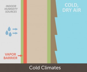 cold climate vapor barrier placement
