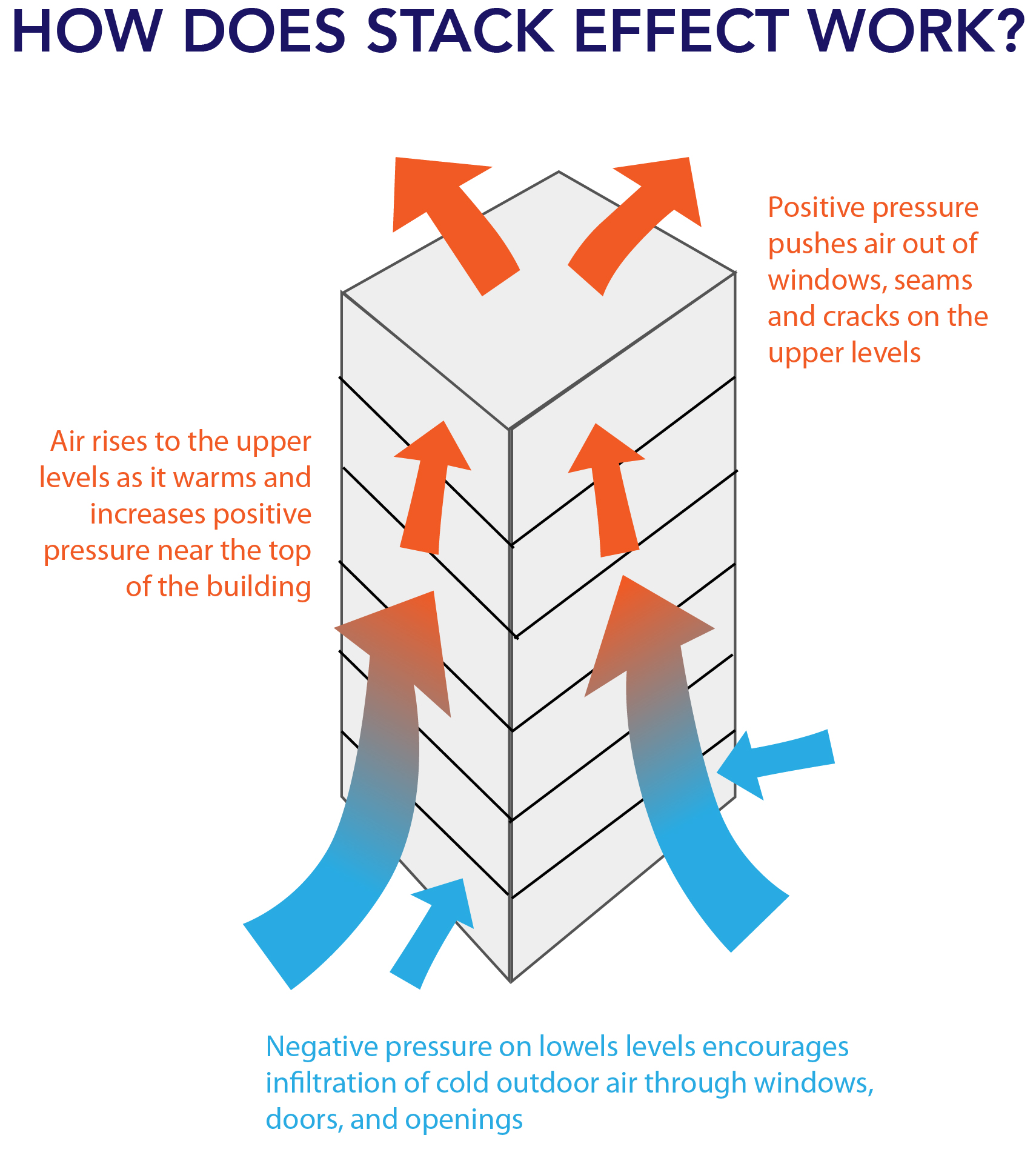 stack effect air flow
